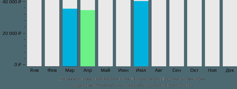 Динамика стоимости авиабилетов из Новокузнецка в Брюссель по месяцам