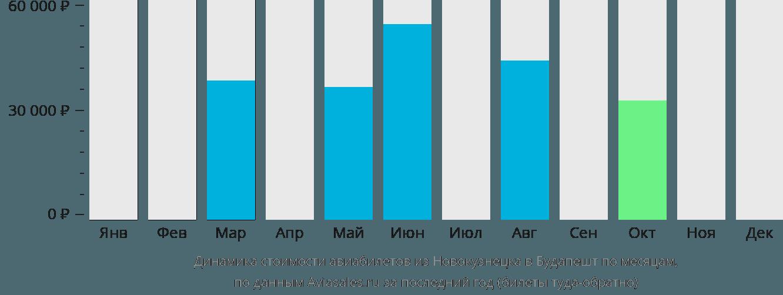 Динамика стоимости авиабилетов из Новокузнецка в Будапешт по месяцам