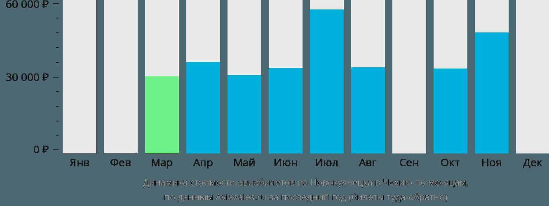 Динамика стоимости авиабилетов из Новокузнецка в Чехию по месяцам