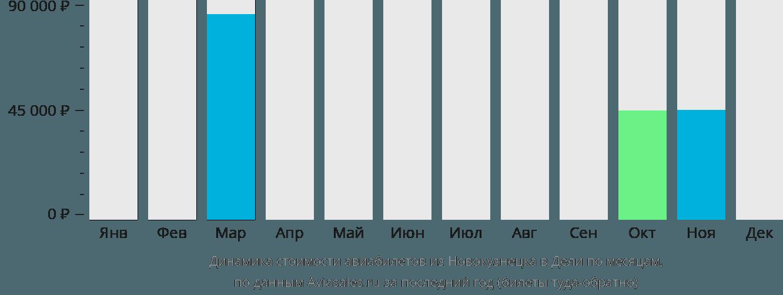 Динамика стоимости авиабилетов из Новокузнецка в Дели по месяцам