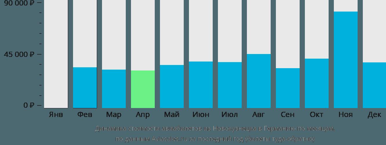Динамика стоимости авиабилетов из Новокузнецка в Германию по месяцам