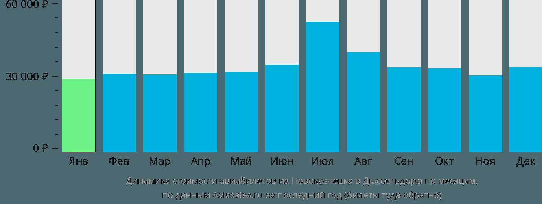 Динамика стоимости авиабилетов из Новокузнецка в Дюссельдорф по месяцам