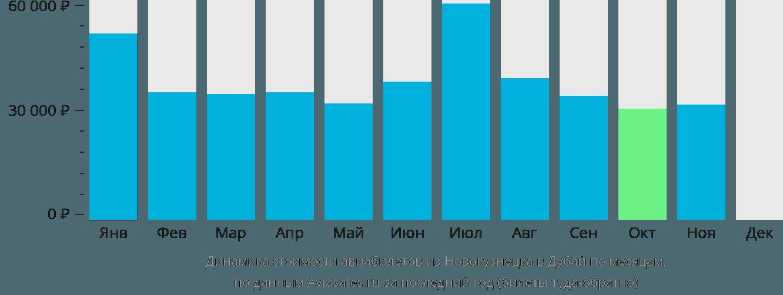 Динамика стоимости авиабилетов из Новокузнецка в Дубай по месяцам