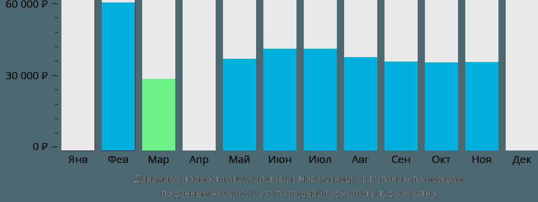 Динамика стоимости авиабилетов из Новокузнецка в Испанию по месяцам