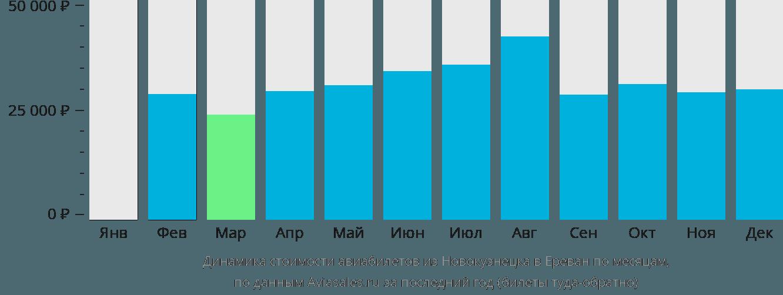 Динамика стоимости авиабилетов из Новокузнецка в Ереван по месяцам