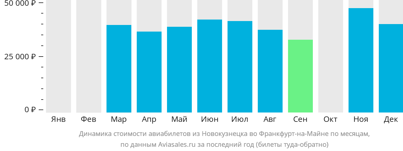 Динамика стоимости авиабилетов из Новокузнецка во Франкфурт-на-Майне по месяцам