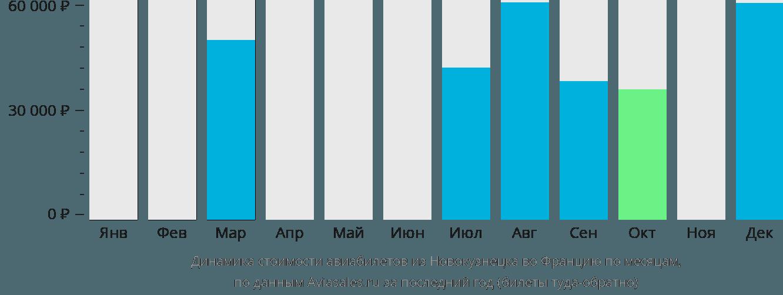 Динамика стоимости авиабилетов из Новокузнецка во Францию по месяцам