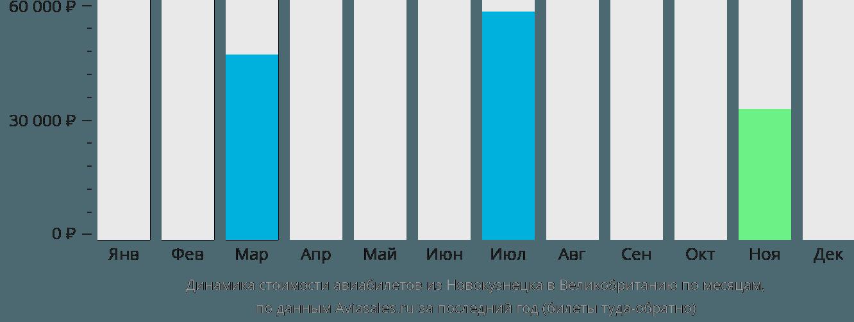 Динамика стоимости авиабилетов из Новокузнецка в Великобританию по месяцам