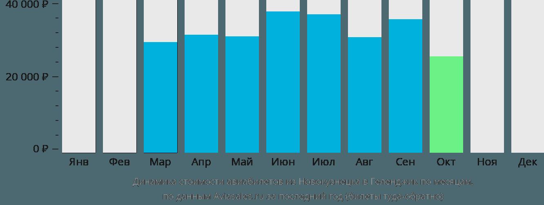 Динамика стоимости авиабилетов из Новокузнецка в Геленджик по месяцам