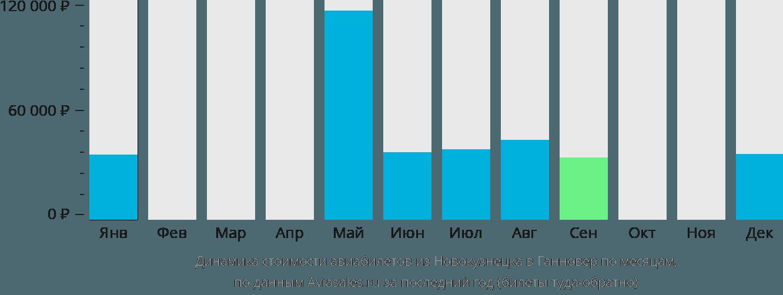 Динамика стоимости авиабилетов из Новокузнецка в Ганновер по месяцам