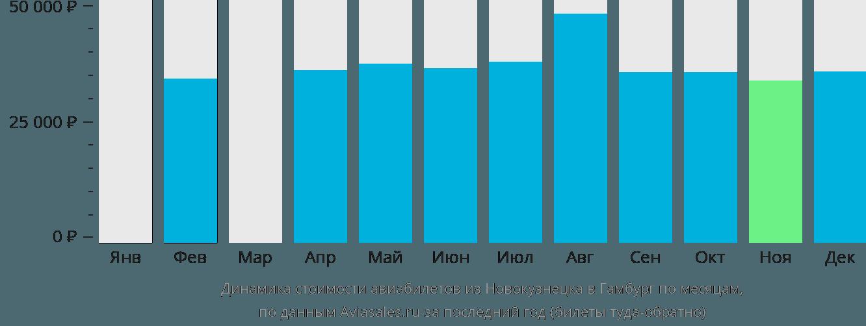 Динамика стоимости авиабилетов из Новокузнецка в Гамбург по месяцам