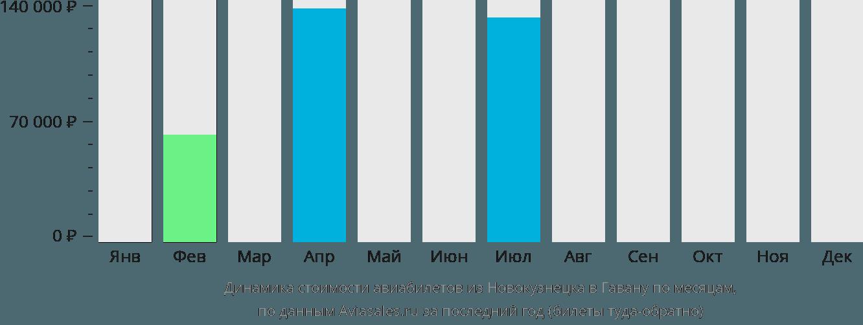 Динамика стоимости авиабилетов из Новокузнецка в Гавану по месяцам