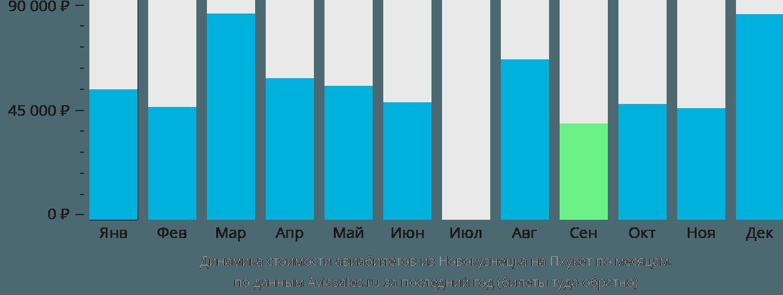 Динамика стоимости авиабилетов из Новокузнецка на Пхукет по месяцам