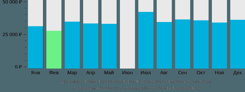 Динамика стоимости авиабилетов из Новокузнецка в Израиль по месяцам