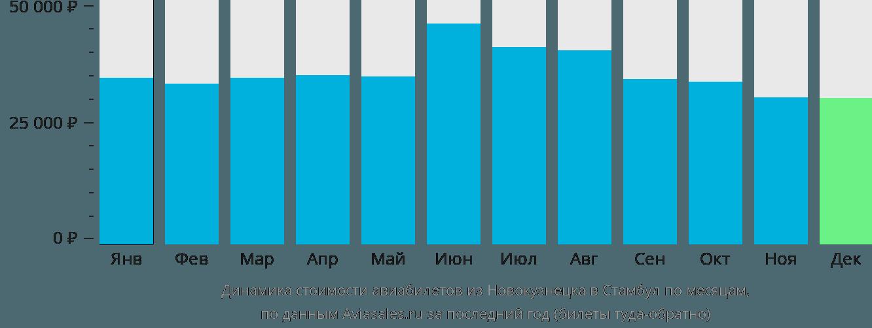 Динамика стоимости авиабилетов из Новокузнецка в Стамбул по месяцам