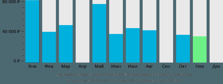 Динамика стоимости авиабилетов из Новокузнецка в Италию по месяцам