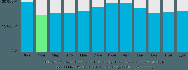 Динамика стоимости авиабилетов из Новокузнецка в Калининград по месяцам