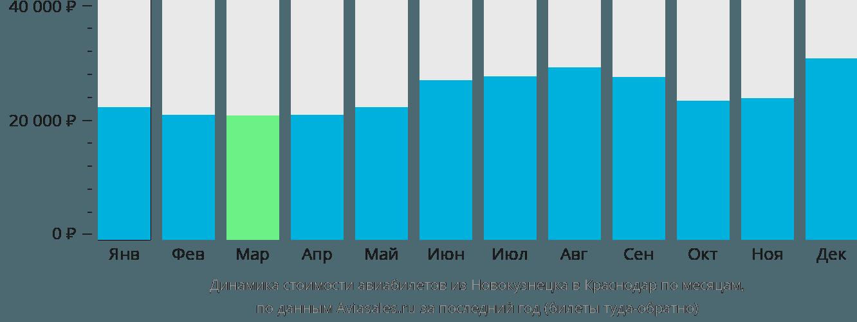 Динамика стоимости авиабилетов из Новокузнецка в Краснодар по месяцам