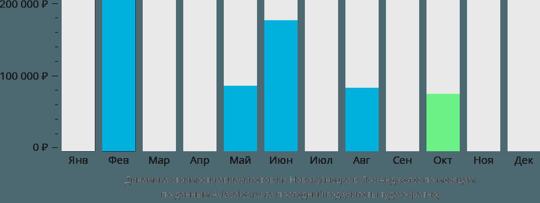 Динамика стоимости авиабилетов из Новокузнецка в Лос-Анджелес по месяцам
