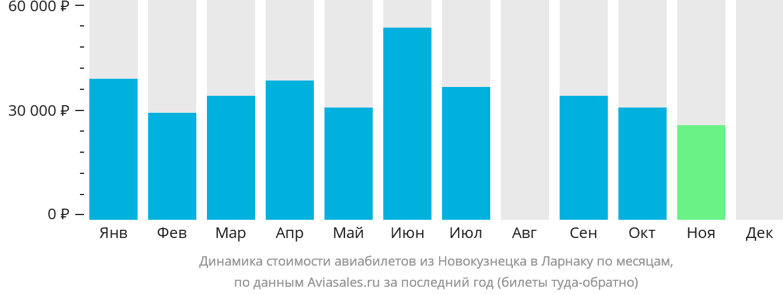 Динамика стоимости авиабилетов из Новокузнецка в Ларнаку по месяцам