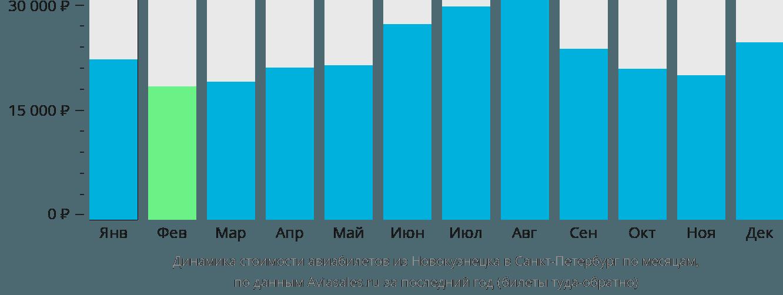 Динамика стоимости авиабилетов из Новокузнецка в Санкт-Петербург по месяцам