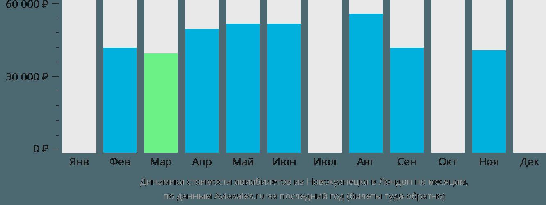 Динамика стоимости авиабилетов из Новокузнецка в Лондон по месяцам