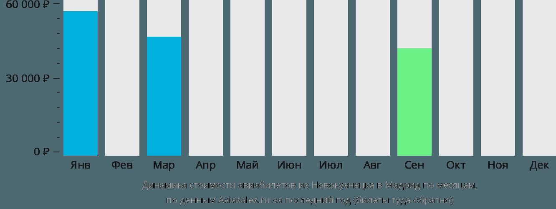 Динамика стоимости авиабилетов из Новокузнецка в Мадрид по месяцам