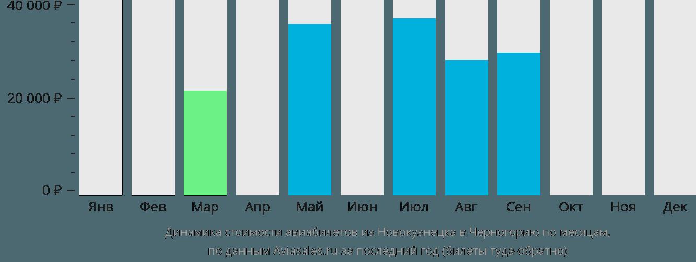 Динамика стоимости авиабилетов из Новокузнецка в Черногорию по месяцам