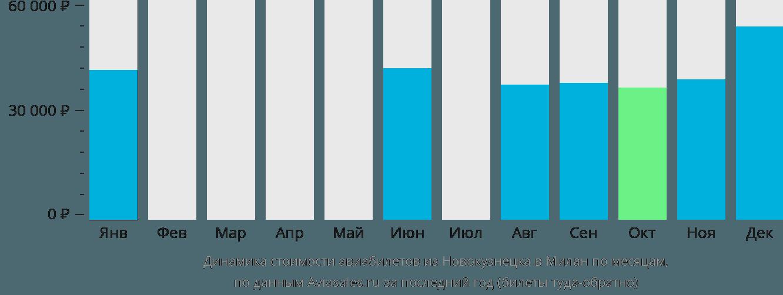 Динамика стоимости авиабилетов из Новокузнецка в Милан по месяцам