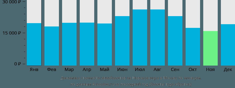 Динамика стоимости авиабилетов из Новокузнецка в Москву по месяцам