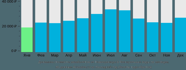 Динамика стоимости авиабилетов из Новокузнецка в Минеральные воды по месяцам