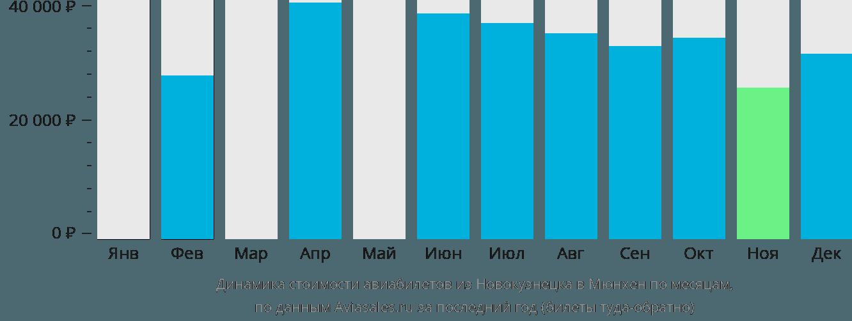 Динамика стоимости авиабилетов из Новокузнецка в Мюнхен по месяцам