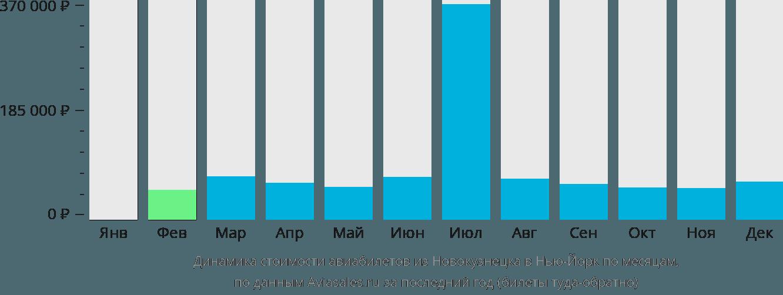 Динамика стоимости авиабилетов из Новокузнецка в Нью-Йорк по месяцам