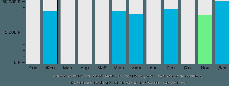 Динамика стоимости авиабилетов из Новокузнецка во Владикавказ по месяцам