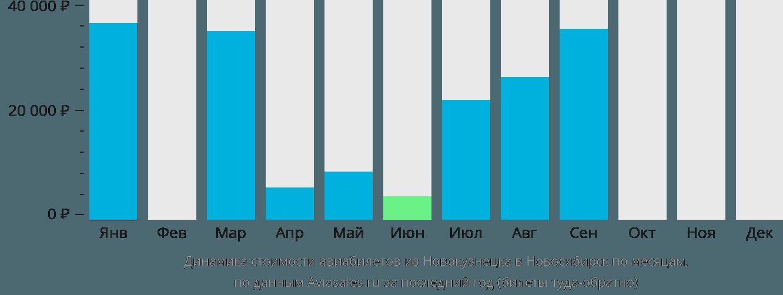 Динамика стоимости авиабилетов из Новокузнецка в Новосибирск по месяцам