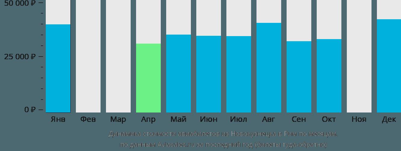 Динамика стоимости авиабилетов из Новокузнецка в Рим по месяцам