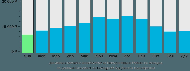 Динамика стоимости авиабилетов из Новокузнецка в Россию по месяцам