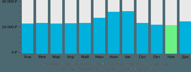 Динамика стоимости авиабилетов из Новокузнецка в Симферополь по месяцам