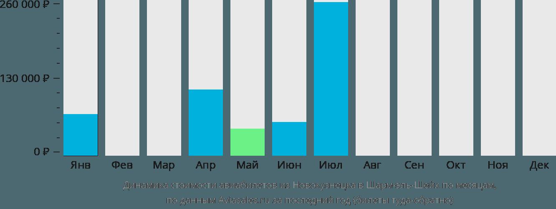 Динамика стоимости авиабилетов из Новокузнецка в Шарм-эль-Шейх по месяцам