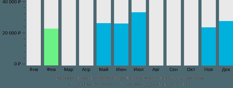 Динамика стоимости авиабилетов из Новокузнецка в Ставрополь по месяцам