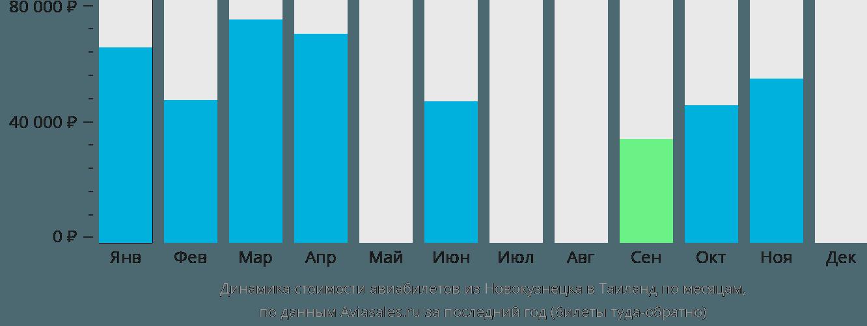 Динамика стоимости авиабилетов из Новокузнецка в Таиланд по месяцам