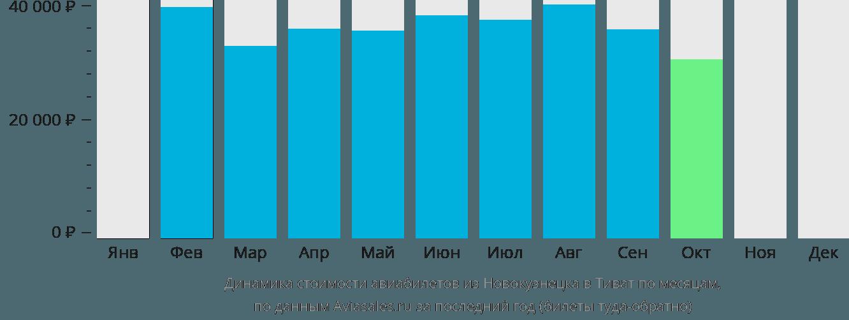 Динамика стоимости авиабилетов из Новокузнецка в Тиват по месяцам