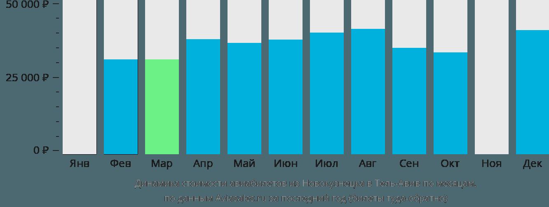 Динамика стоимости авиабилетов из Новокузнецка в Тель-Авив по месяцам