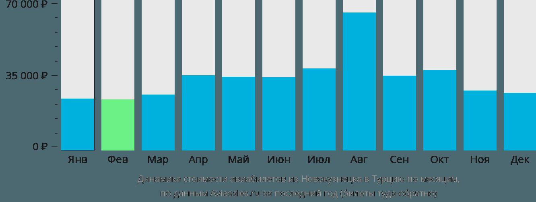 Динамика стоимости авиабилетов из Новокузнецка в Турцию по месяцам
