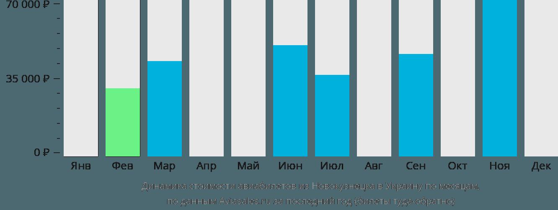 Динамика стоимости авиабилетов из Новокузнецка в Украину по месяцам
