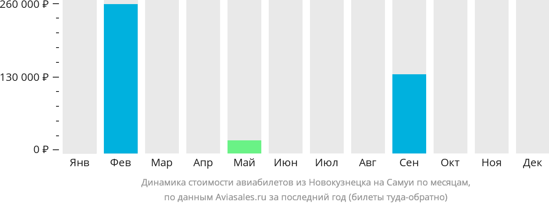 Динамика стоимости авиабилетов из Новокузнецка на Самуи по месяцам