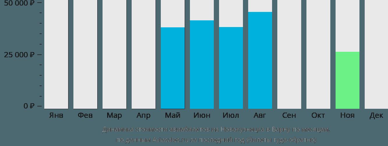 Динамика стоимости авиабилетов из Новокузнецка в Варну по месяцам