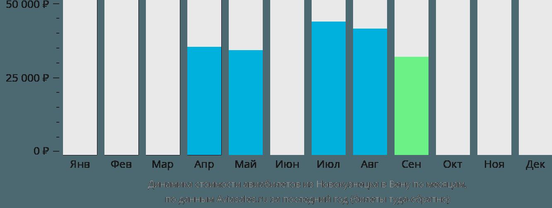 Динамика стоимости авиабилетов из Новокузнецка в Вену по месяцам