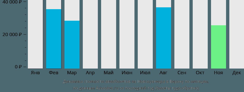 Динамика стоимости авиабилетов из Новокузнецка в Верону по месяцам