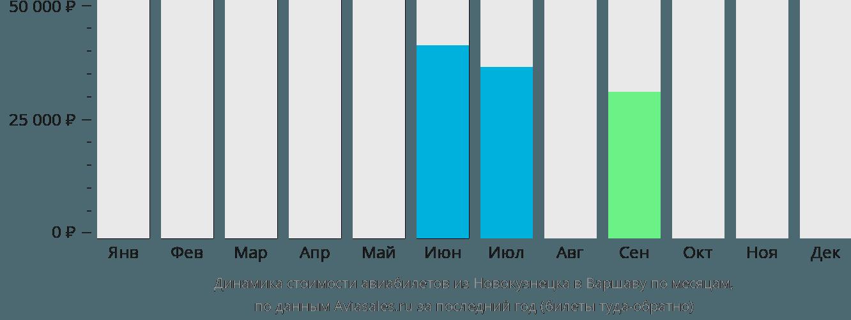 Динамика стоимости авиабилетов из Новокузнецка в Варшаву по месяцам